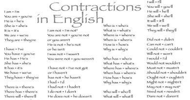 ingilizcede kısaltmalar contractions
